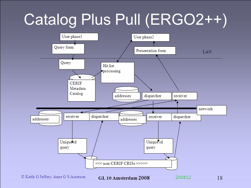 © Keith G Jeffery, Anne G S Asserson GL 10 Amsterdam 2008 200812 18 Catalog Plus Pull (ERGO2++) User phase1 Hit list processing CERIF Metadata Catalog