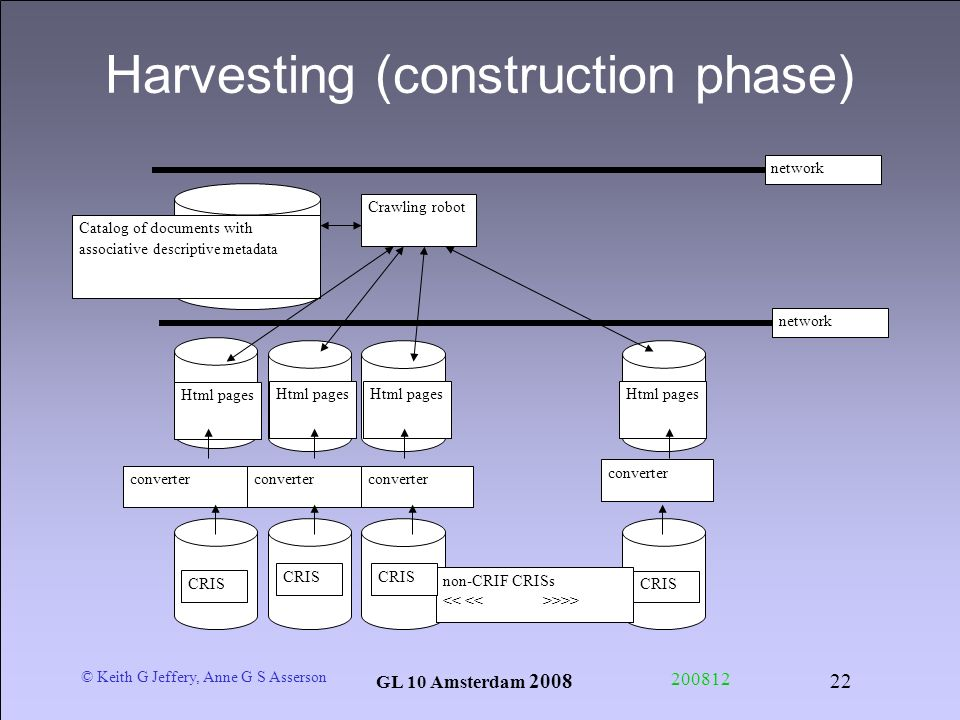 © Keith G Jeffery, Anne G S Asserson GL 10 Amsterdam Harvesting (construction phase) Crawling robot Catalog of documents with associative descriptive metadata Html pages converter CRIS non-CRIF CRISs >>> CRIS Html pages network