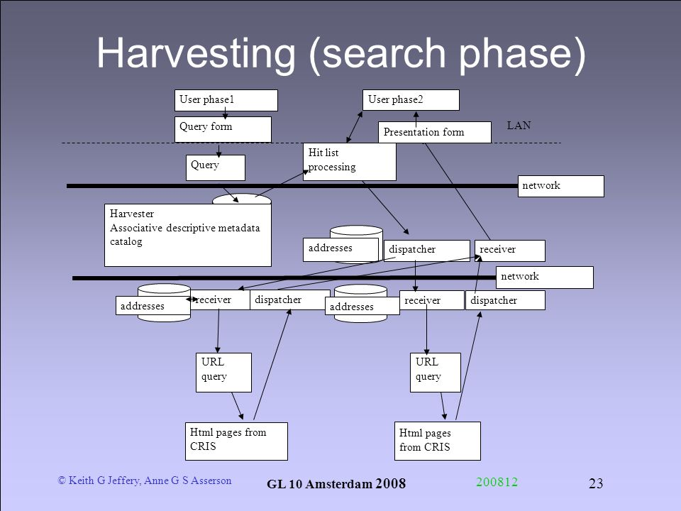 © Keith G Jeffery, Anne G S Asserson GL 10 Amsterdam Harvesting (search phase) User phase1 Hit list processing Harvester Associative descriptive metadata catalog receiverdispatcher addresses receiverdispatcher addresses network Query form Query dispatcherreceiver addresses URL query User phase2 Html pages from CRIS network LAN Presentation form