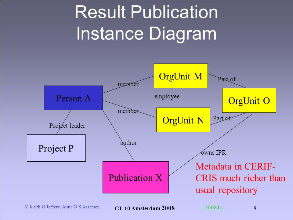 © Keith G Jeffery, Anne G S Asserson GL 10 Amsterdam Result Publication Instance Diagram Person A Publication X OrgUnit O OrgUnit M OrgUnit N Project P member employee Part of owns IPR author Project leader Metadata in CERIF- CRIS much richer than usual repository