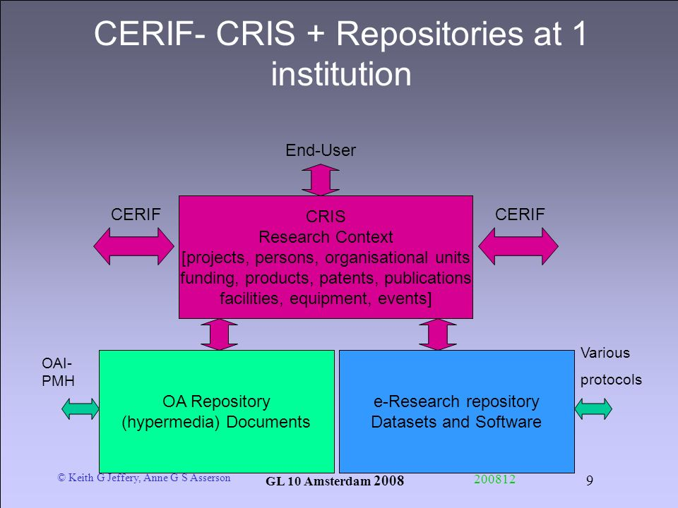 © Keith G Jeffery, Anne G S Asserson GL 10 Amsterdam CERIF- CRIS + Repositories at 1 institution CRIS Research Context [projects, persons, organisational units funding, products, patents, publications facilities, equipment, events] OA Repository (hypermedia) Documents e-Research repository Datasets and Software OAI- PMH Various protocols End-User CERIF