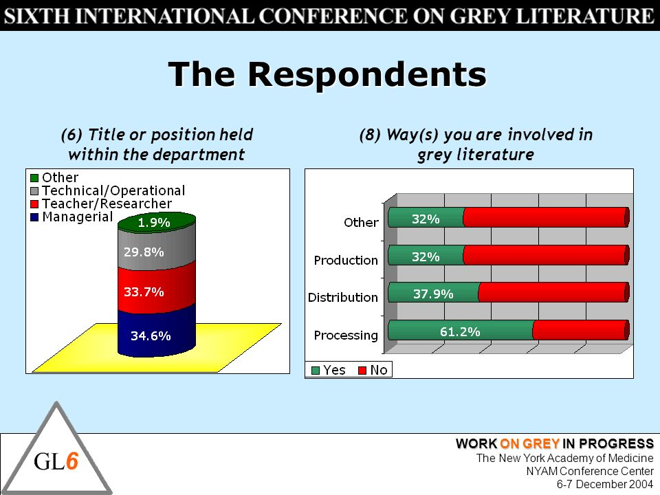 WORK ON GREY IN PROGRESS The New York Academy of Medicine NYAM Conference Center 6-7 December 2004 The Respondents (8) Way(s) you are involved in grey literature (6) Title or position held within the department