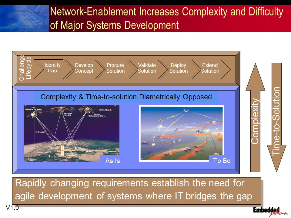 V1.0 Network-Enablement Increases Complexity and Difficulty of Major Systems Development Challenge Lifecycle Identify Gap Develop Concept Procure Solution Validate Solution Deploy Solution Extend Solution Complexity Time-to-Solution Complexity & Time-to-solution Diametrically Opposed Rapidly changing requirements establish the need for agile development of systems where IT bridges the gap Rapidly changing requirements establish the need for agile development of systems where IT bridges the gap