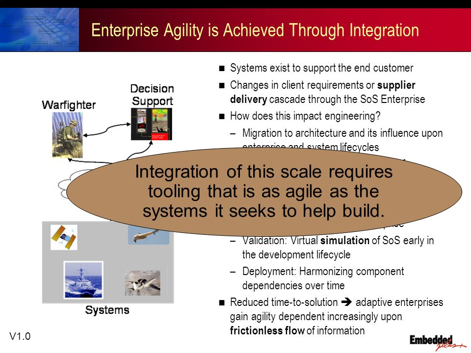 V1.0 Enterprise Agility is Achieved Through Integration Systems exist to support the end customer Changes in client requirements or supplier delivery