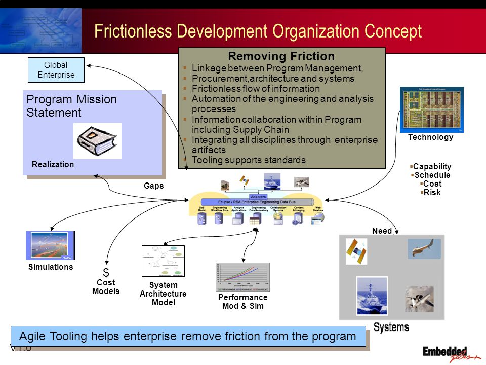V1.0 Frictionless Development Organization Concept Gaps Realization $ Cost Models Simulations System Architecture Model Capability Schedule Cost Risk