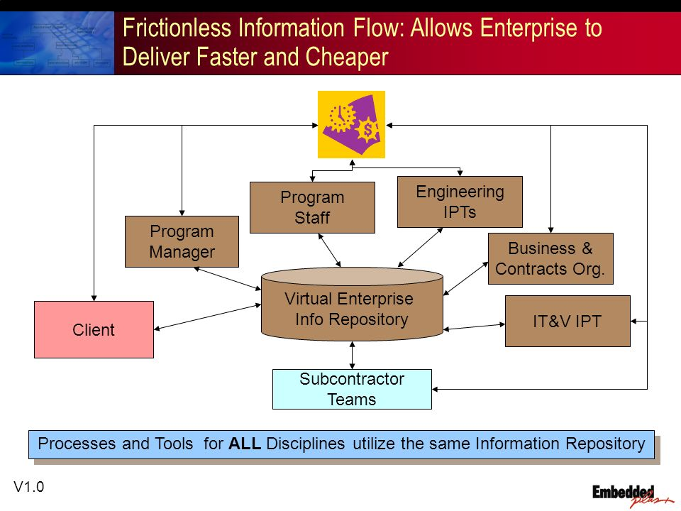 V1.0 Frictionless Information Flow: Allows Enterprise to Deliver Faster and Cheaper Virtual Enterprise Info Repository Program Manager Client Engineer