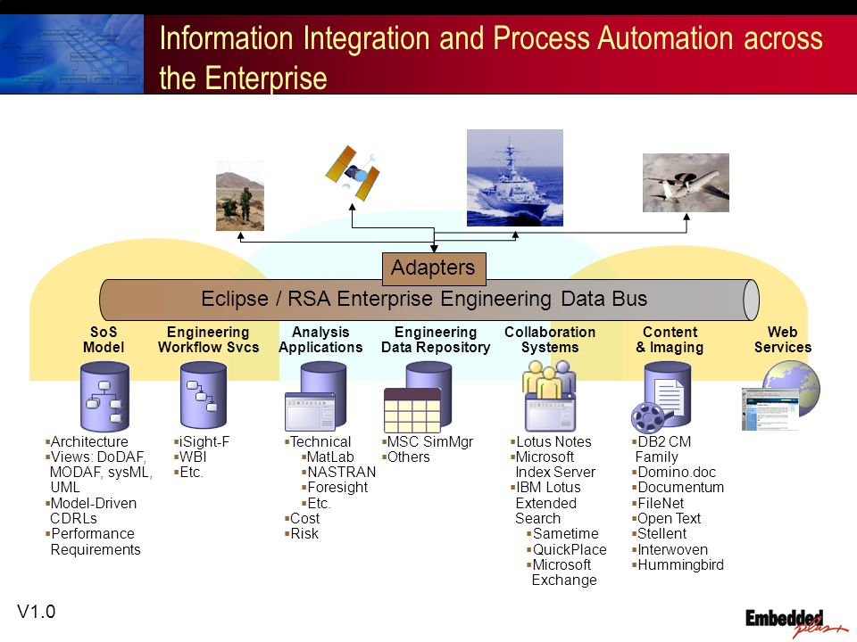 V1.0 Information Integration and Process Automation across the Enterprise DB2 CM Family Domino.doc Documentum FileNet Open Text Stellent Interwoven Hummingbird iSight-F WBI Etc.
