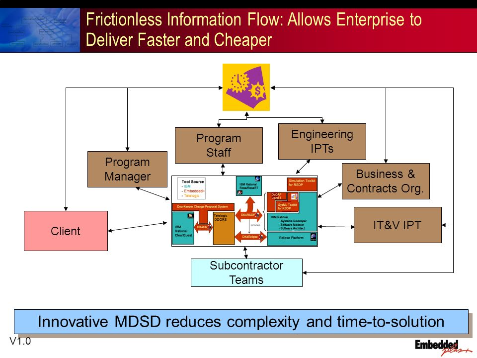 V1.0 Frictionless Information Flow: Allows Enterprise to Deliver Faster and Cheaper Innovative MDSD reduces complexity and time-to-solution Program Ma
