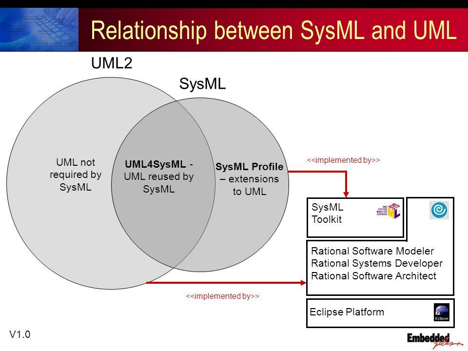 V1.0 UML2 Relationship between SysML and UML UML not required by SysML SysML UML4SysML - UML reused by SysML SysML Profile – extensions to UML SysML Toolkit > Eclipse Platform > Rational Software Modeler Rational Systems Developer Rational Software Architect