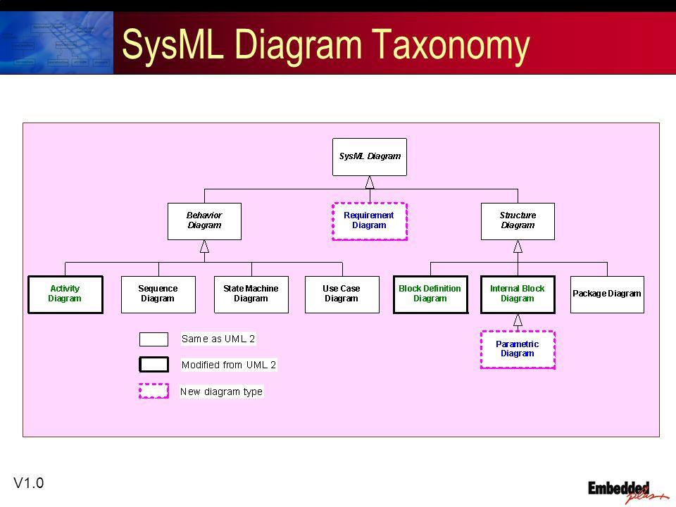 V1.0 SysML Diagram Taxonomy