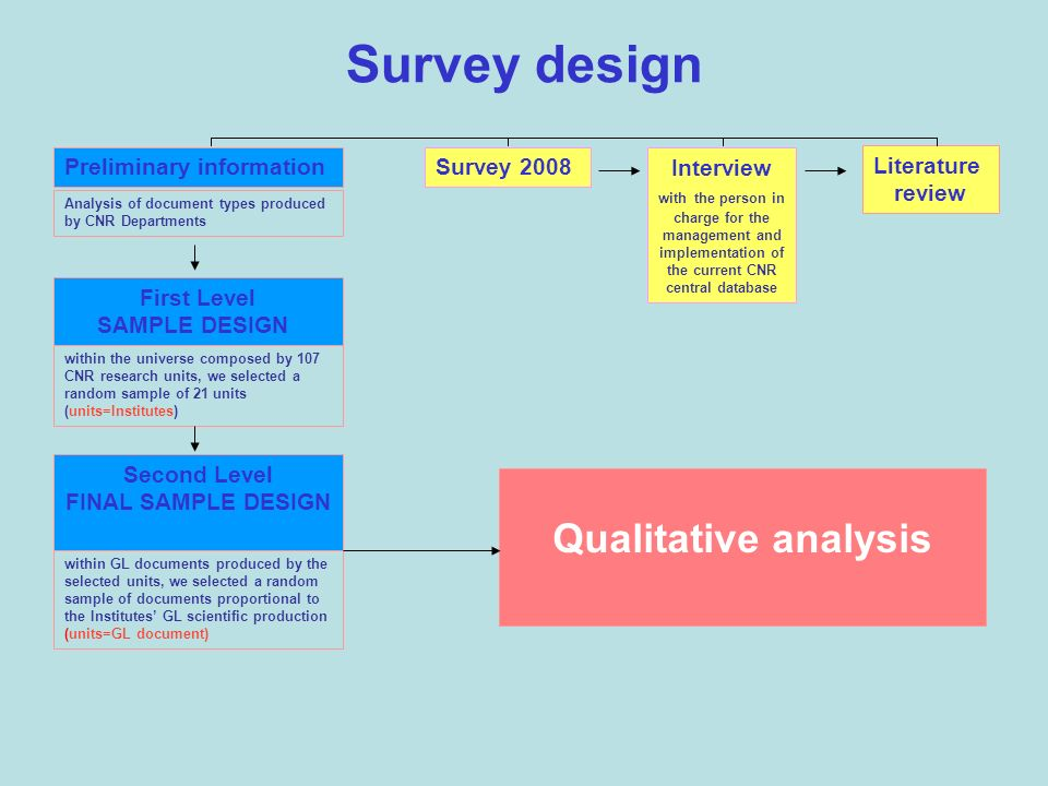 Survey design Interview with the person in charge for the management and implementation of the current CNR central database Survey 2008 Literature review Preliminary information First Level SAMPLE DESIGN Analysis of document types produced by CNR Departments within the universe composed by 107 CNR research units, we selected a random sample of 21 units (units=Institutes) Second Level FINAL SAMPLE DESIGN within GL documents produced by the selected units, we selected a random sample of documents proportional to the Institutes GL scientific production (units=GL document) Qualitative analysis