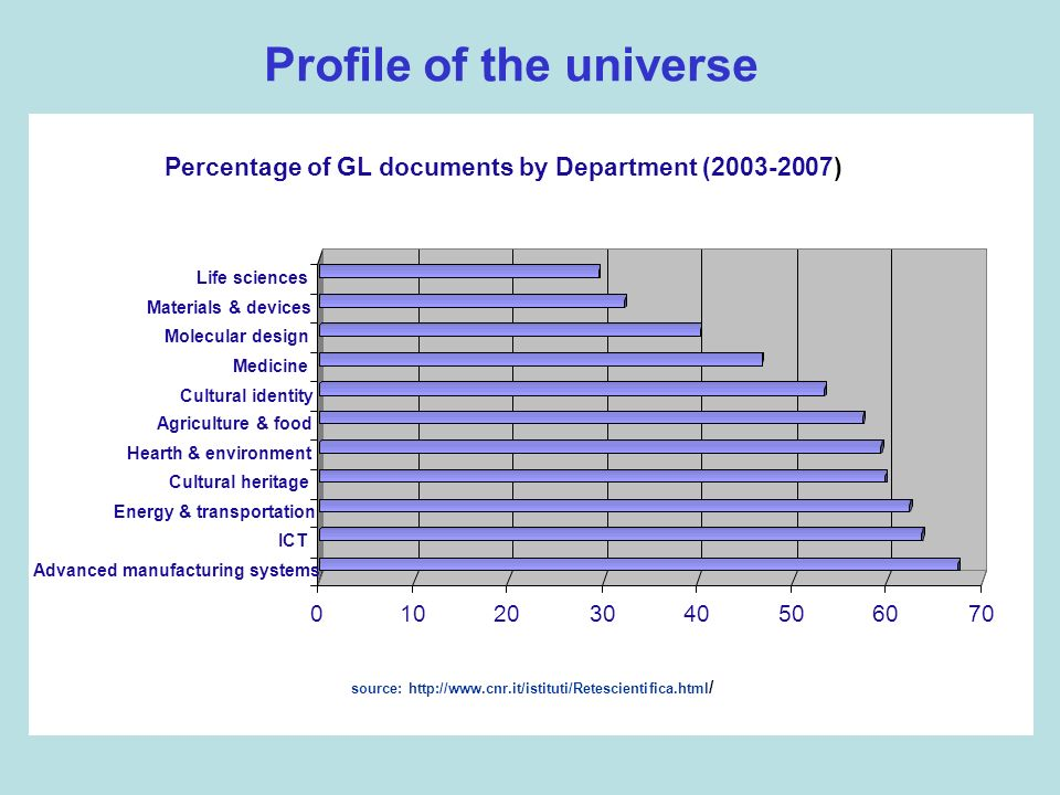Profile of the universe source: http://www.cnr.it/istituti/Retescientifica.html /