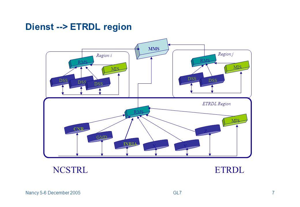 Nancy 5-6 December 2005GL77 Dienst --> ETRDL region MMS MIS RMS DSS Region i MIS RMS DSS Region j MIS RMS CNR ETRDL Region X Y GMD Z NCSTRLETRDL INRIA