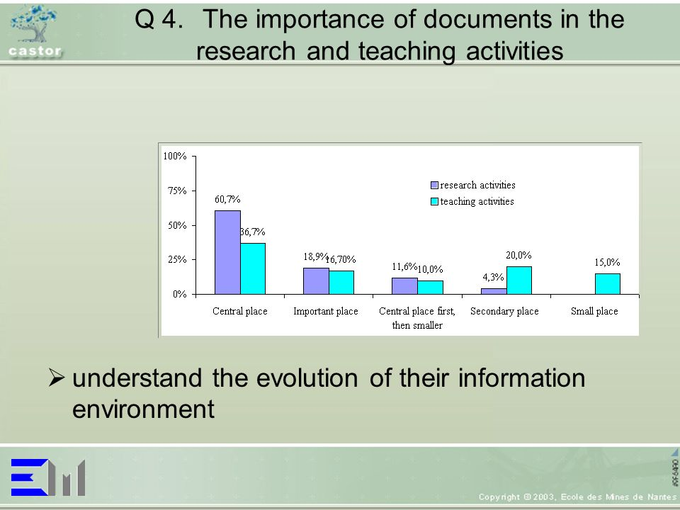 Q 4.The importance of documents in the research and teaching activities understand the evolution of their information environment