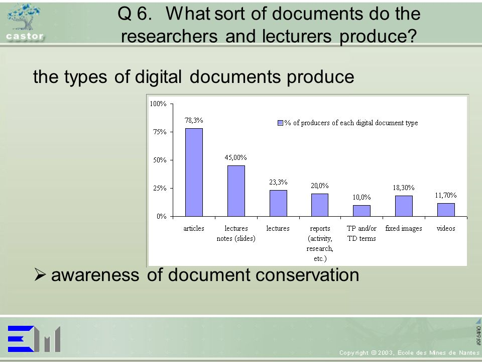 Q 6.What sort of documents do the researchers and lecturers produce? the types of digital documents produce awareness of document conservation