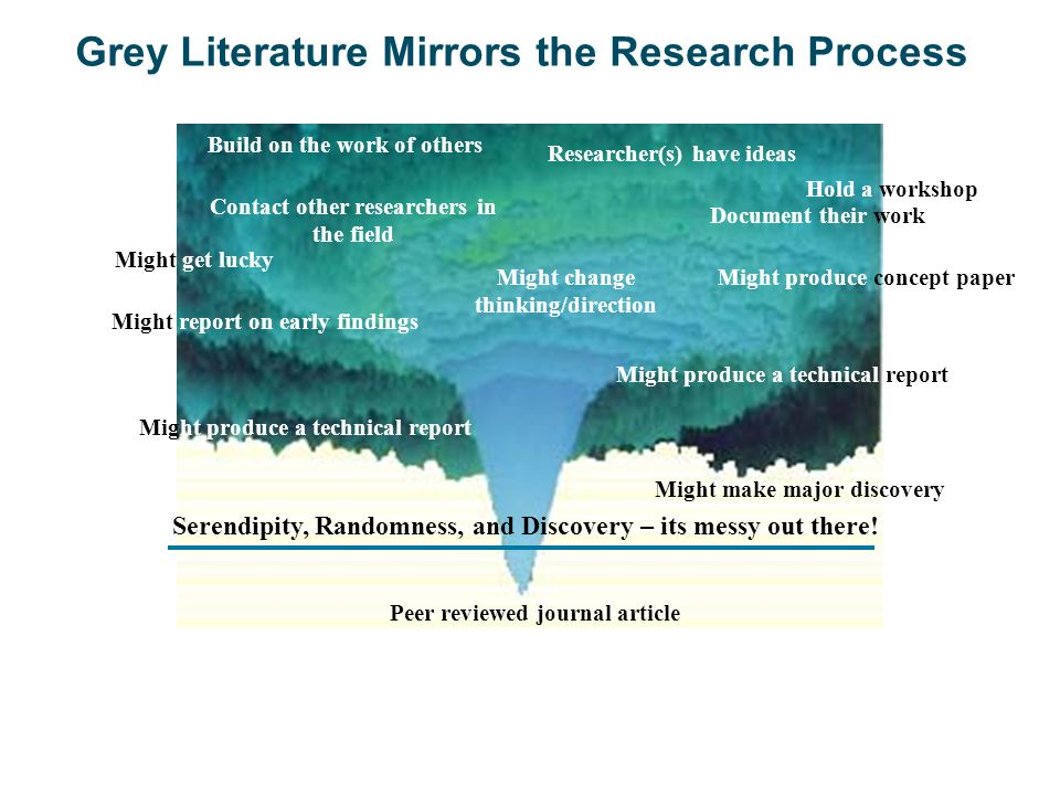 Grey Literature Mirrors the Research Process Researcher(s) have ideas Contact other researchers in the field Might change thinking/direction Might pro