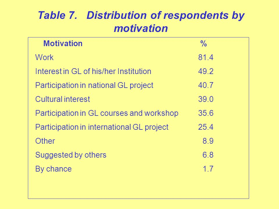 Table 7. Distribution of respondents by motivation Motivation % Work81.4 Interest in GL of his/her Institution49.2 Participation in national GL projec