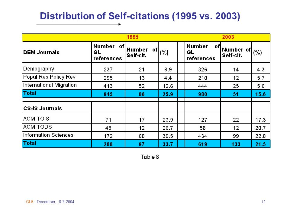 GL6 - December, Distribution of Self-citations (1995 vs. 2003) Table 8