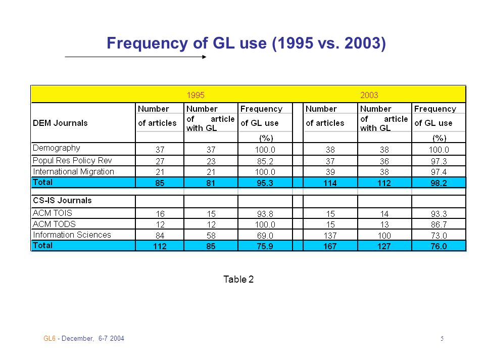 GL6 - December, Frequency of GL use (1995 vs. 2003) Table 2