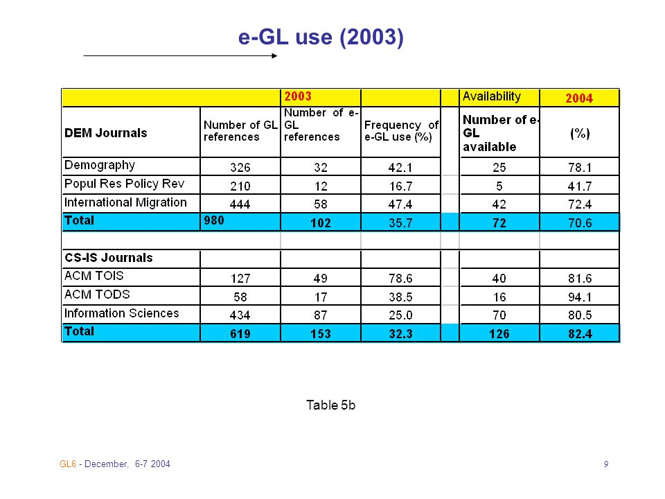 GL6 - December, e-GL use (2003) Table 5b