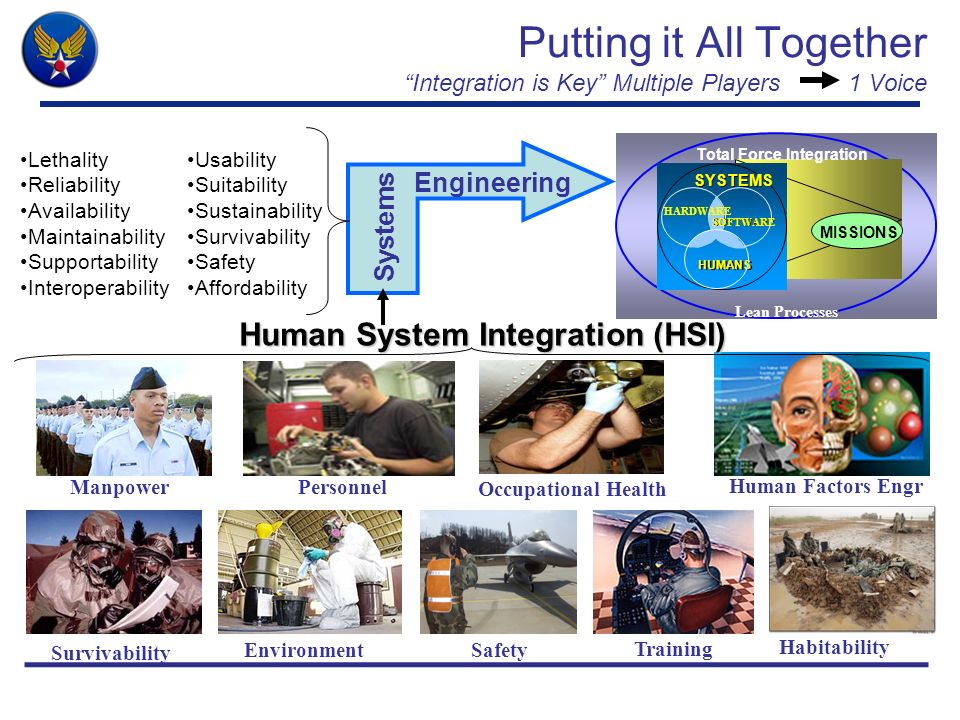 Putting it All Together Integration is Key Multiple Players 1 Voice Manpower Training Personnel Human Factors Engr Occupational Health Survivability S