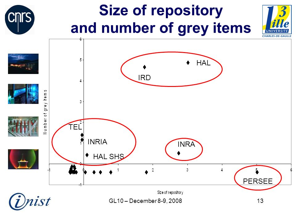 GL10 – December 8-9, Size of repository and number of grey items HAL IRD INRA PERSEE INRIA TEL HAL SHS