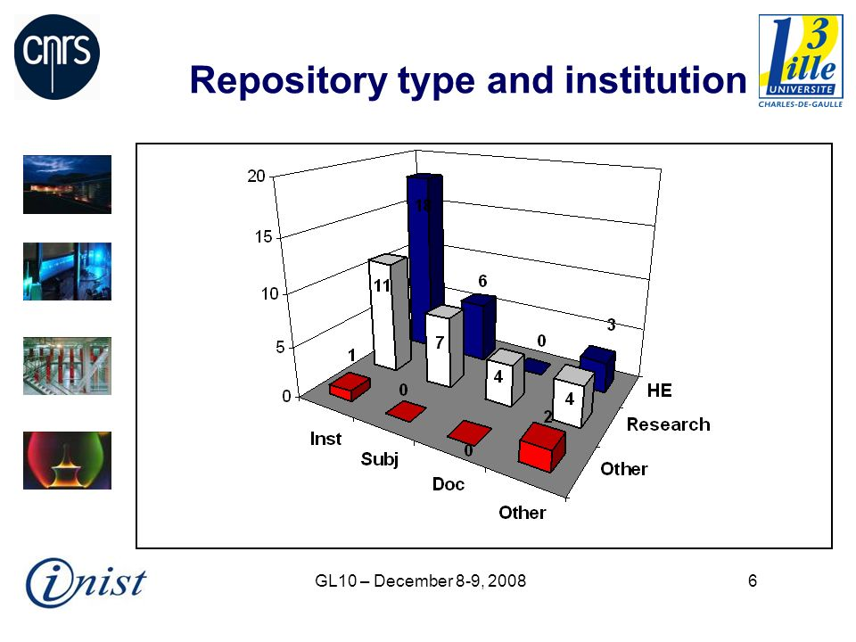 GL10 – December 8-9, 20087 Size of repositories and total number of items