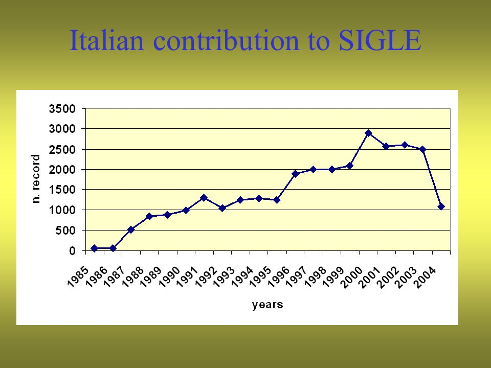 Italian contribution to SIGLE