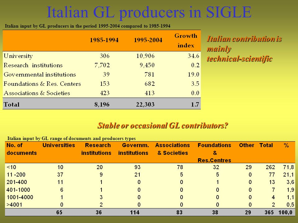 Italian GL producers in SIGLE Italian contribution is mainly technical-scientific Stable or occasional GL contributors? Italian input by GL producers