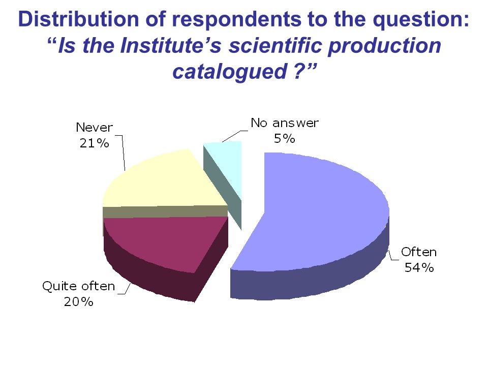 Distribution of respondents to the question:Is the Institutes scientific production catalogued