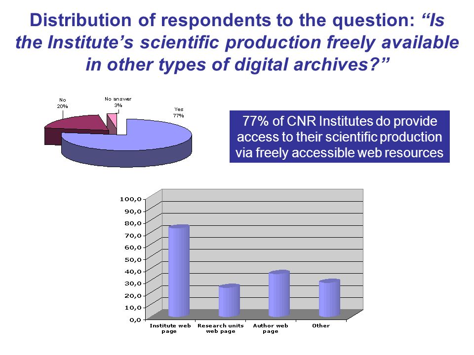Distribution of respondents to the question: Is the Institutes scientific production freely available in other types of digital archives.