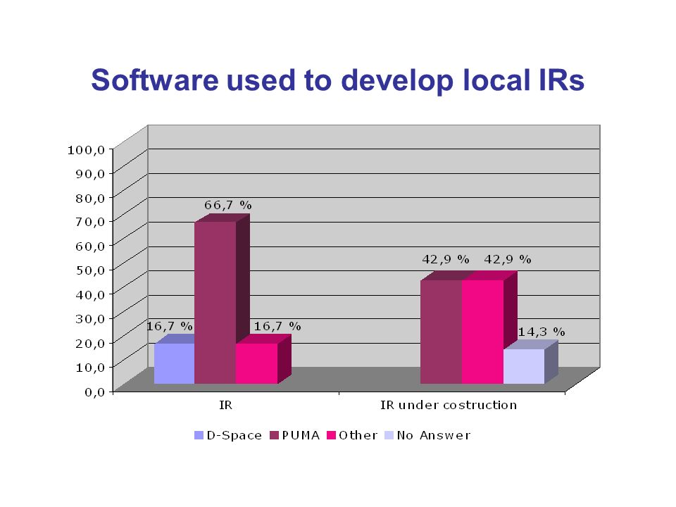 Software used to develop local IRs