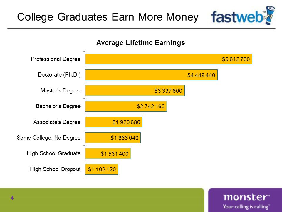 College Graduates Earn More Money 4