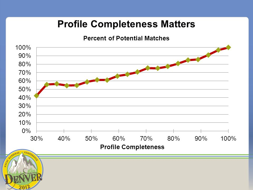 Profile Completeness Matters