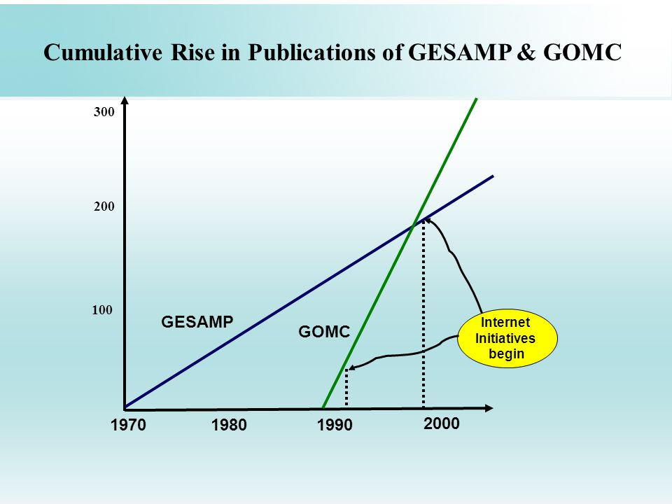 197019801990 2000 GESAMP GOMC Internet Initiatives begin Cumulative Rise in Publications of GESAMP & GOMC 100 200 300