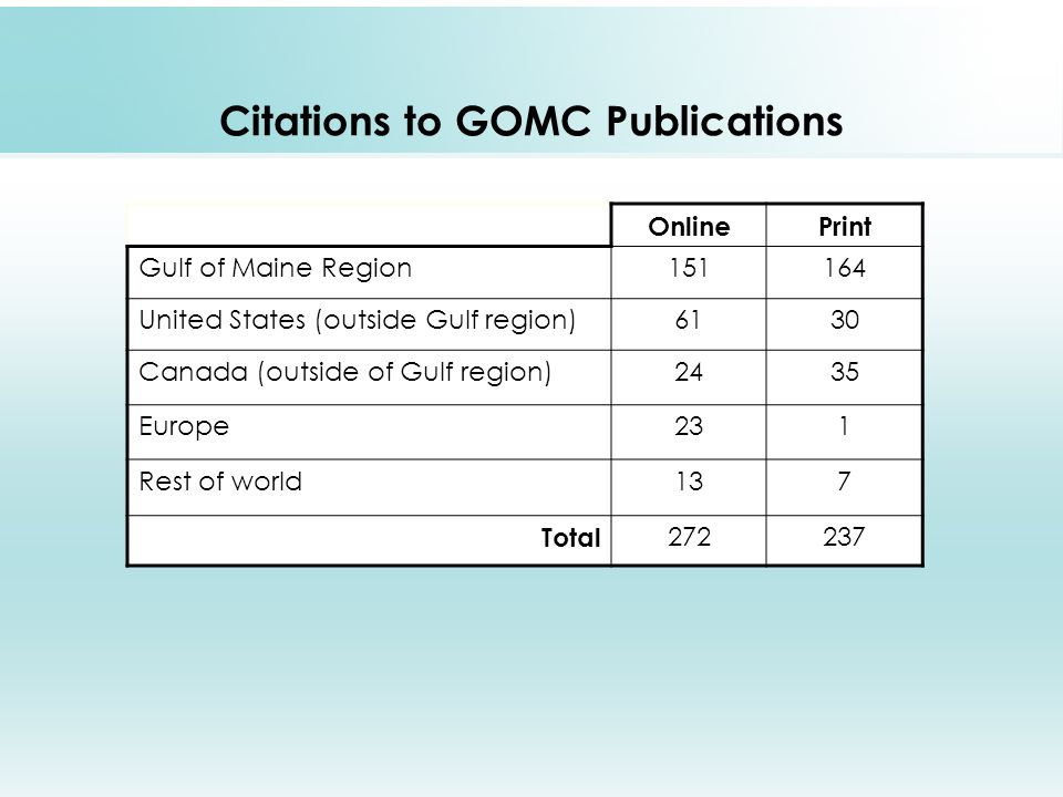 Citations to GOMC Publications OnlinePrint Gulf of Maine Region151164 United States (outside Gulf region)6130 Canada (outside of Gulf region)2435 Europe231 Rest of world137 Total 272237