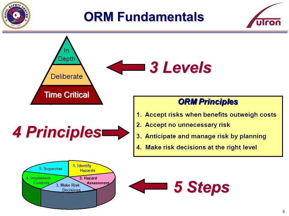 27 Time Critical Risk Management Time Critical Risk Management Skills Process 1.