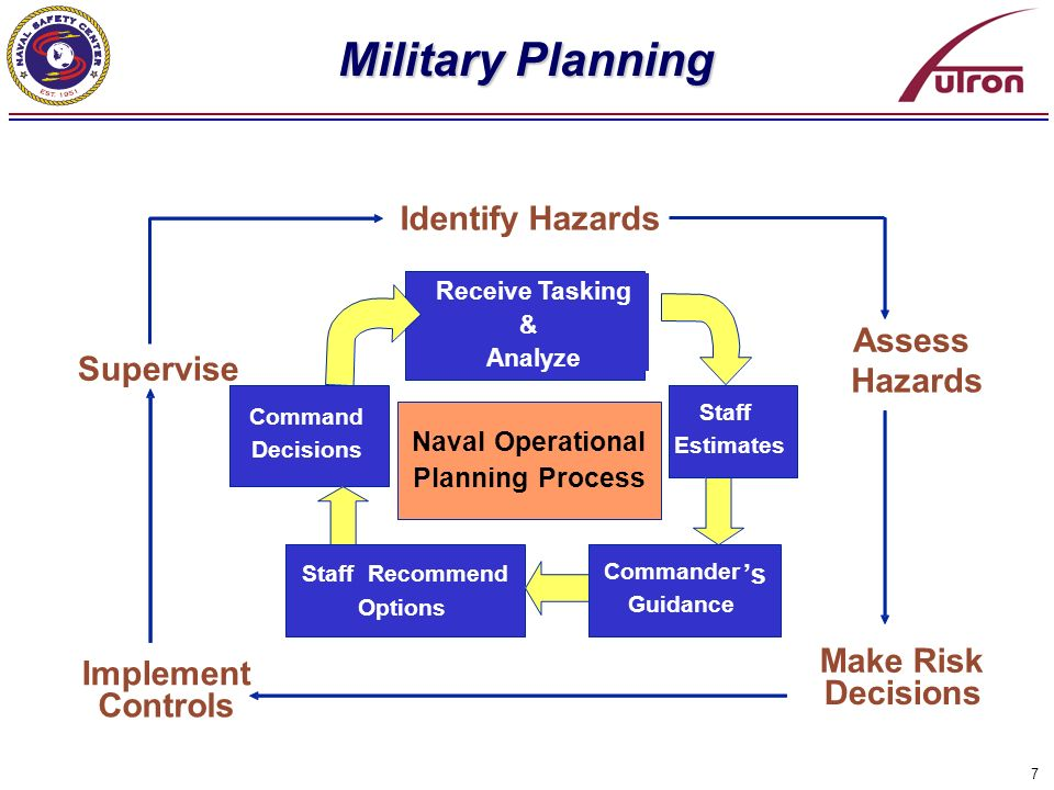 7 Military Planning Implement Controls Receive Tasking & Analyze Staff Estimates Commander s Guidance StaffRecommend Options Command Decisions Identif