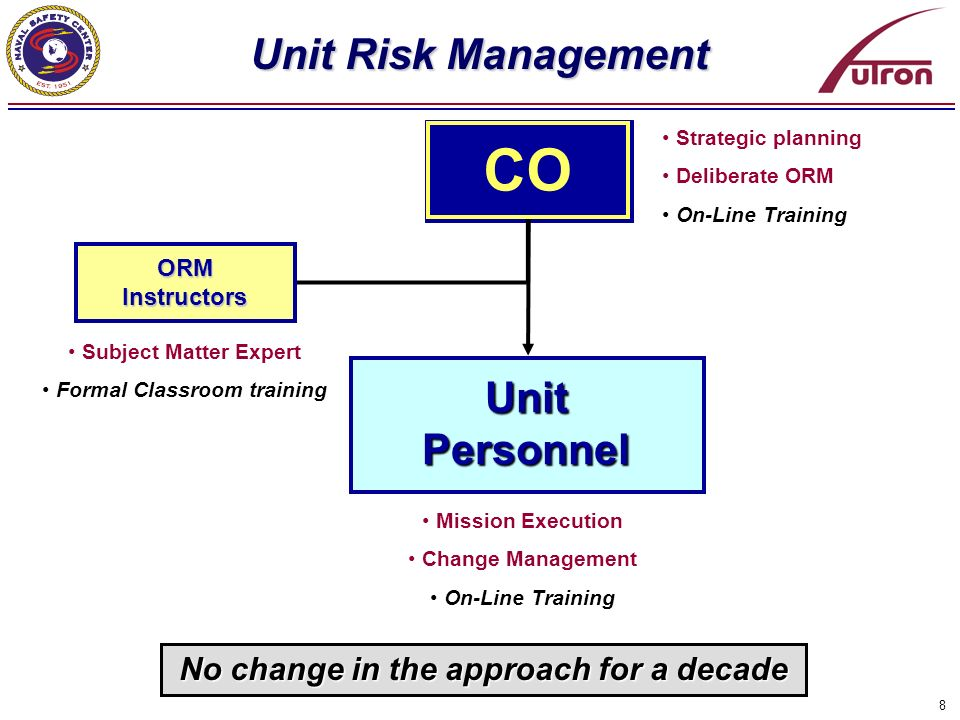 8 Unit Risk Management CO Unit Personnel ORM Instructors Strategic planning Deliberate ORM On-Line Training Subject Matter Expert Formal Classroom tra