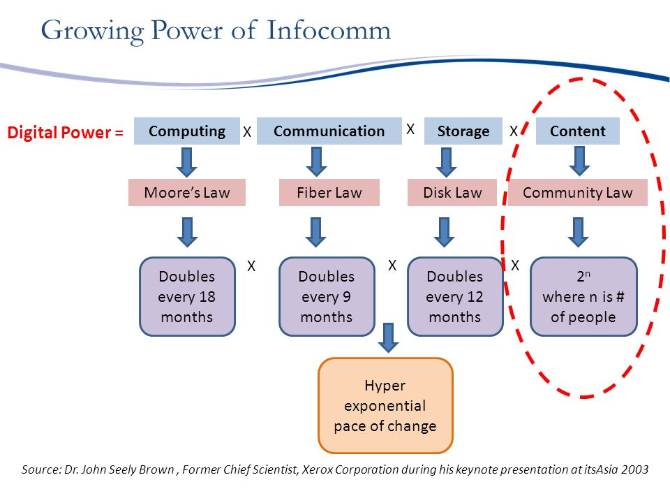 Doubles every 18 months ComputingCommunicationContentStorage X X X X XX Moores LawFiber LawCommunity LawDisk Law Source: Dr.