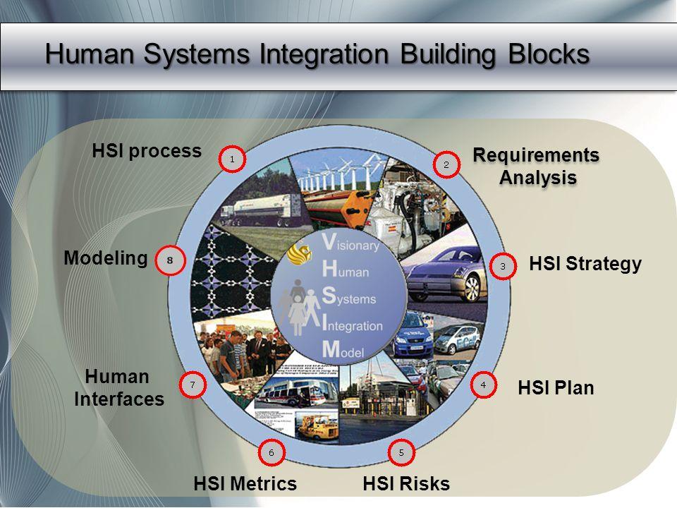 Human Systems Integration Building Blocks HSI process Requirements Analysis Requirements Analysis HSI Plan HSI RisksHSI Metrics Human Interfaces HSI S