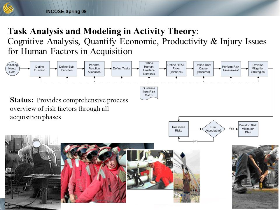 5 INCOSE Spring 09 Copyright © 2009 by Ahram and Karwowski. Task Analysis and Modeling in Activity Theory: Cognitive Analysis, Quantify Economic, Prod