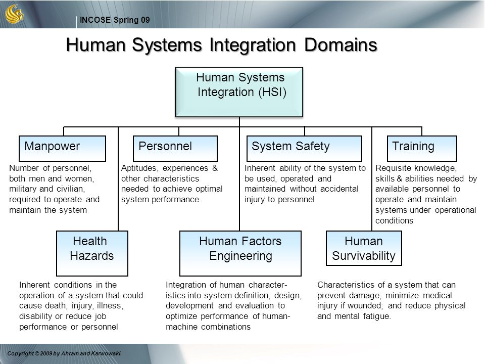 6 INCOSE Spring 09 Copyright © 2009 by Ahram and Karwowski. Health Hazards Human Factors Engineering Human Survivability Human Systems Integration (HS
