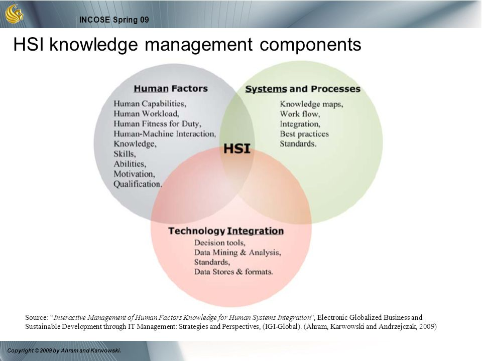 7 INCOSE Spring 09 Copyright © 2009 by Ahram and Karwowski. HSI knowledge management components Source: Interactive Management of Human Factors Knowle