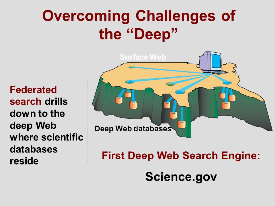 Federated search drills down to the deep Web where scientific databases reside First Deep Web Search Engine: Science.gov Deep Web databases Surface We