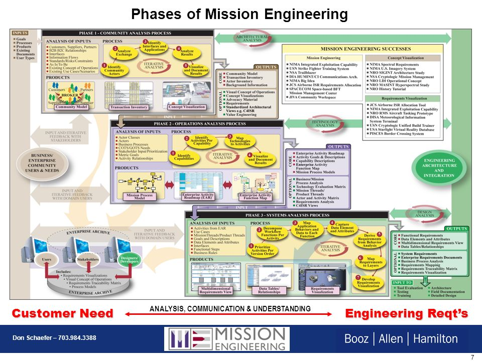 7 Don Schaefer – 703.984.3388 Customer Need Engineering Reqts ANALYSIS, COMMUNICATION & UNDERSTANDING Phases of Mission Engineering