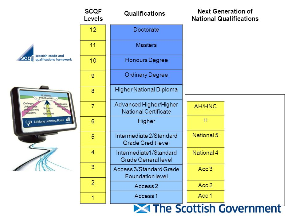 SCQF Levels Next Generation of National Qualifications 12 11 10 9 8 7 6 5 4 3 2 1 Doctorate Masters Honours Degree Ordinary Degree Higher National Dip