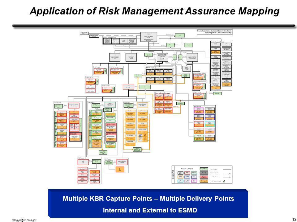 dlengyel@hq.nasa.gov 13 Application of Risk Management Assurance Mapping Multiple KBR Capture Points – Multiple Delivery Points Internal and External