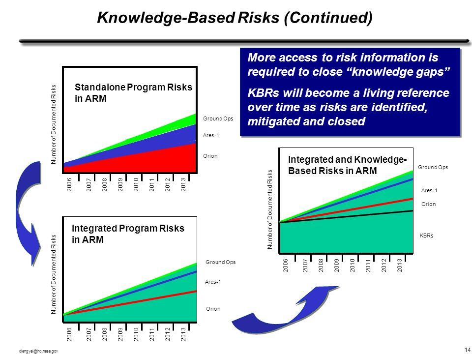 dlengyel@hq.nasa.gov 14 Knowledge-Based Risks (Continued) 20062007200820092010201120132012 20062007200820092010201120132012 20062007200820092010201120