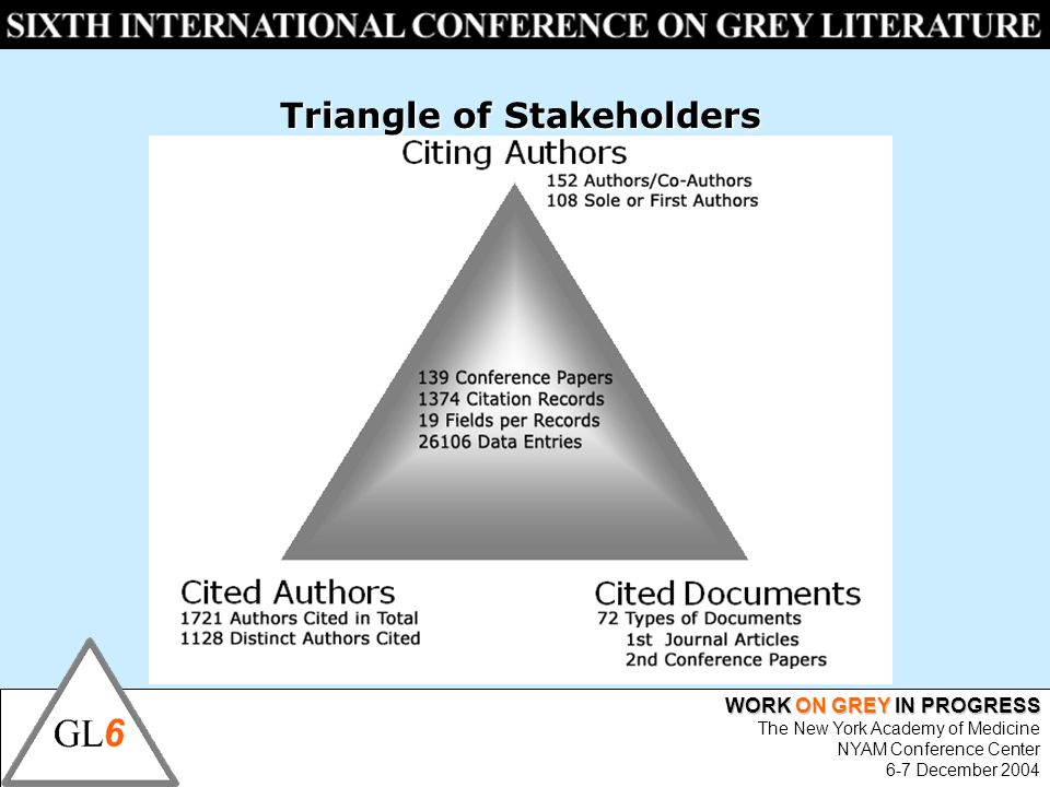 WORK ON GREY IN PROGRESS The New York Academy of Medicine NYAM Conference Center 6-7 December 2004 Triangle of Stakeholders